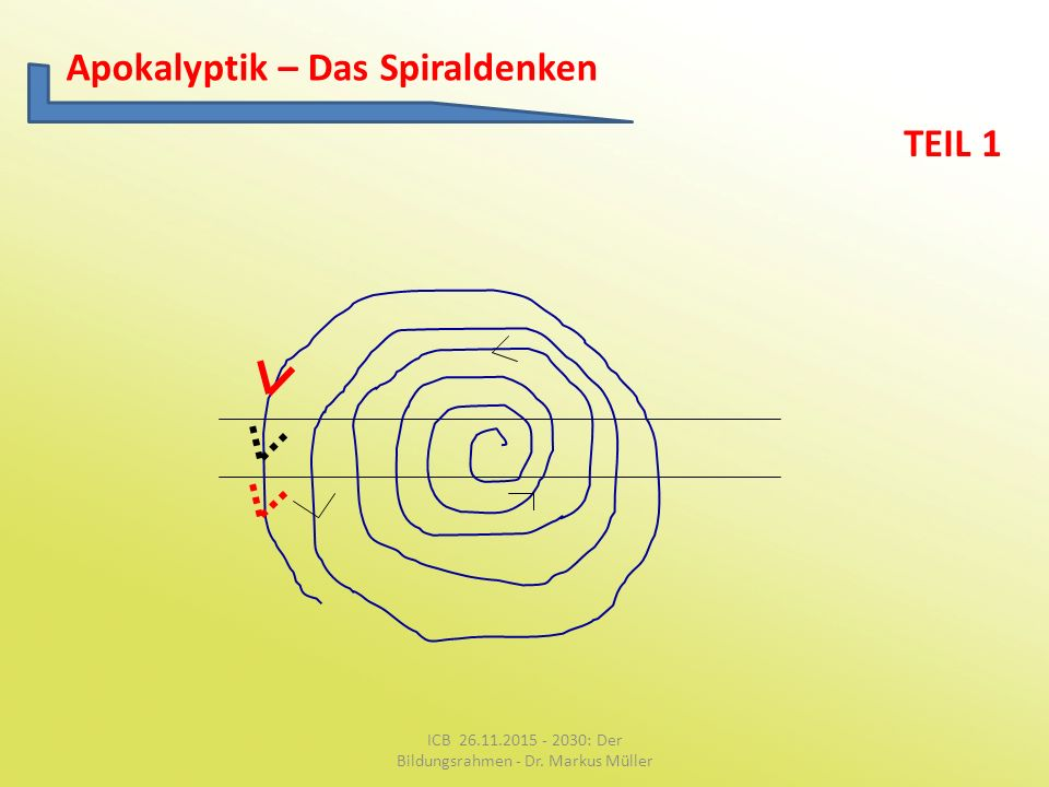Apokalyptik – Das Spiraldenken