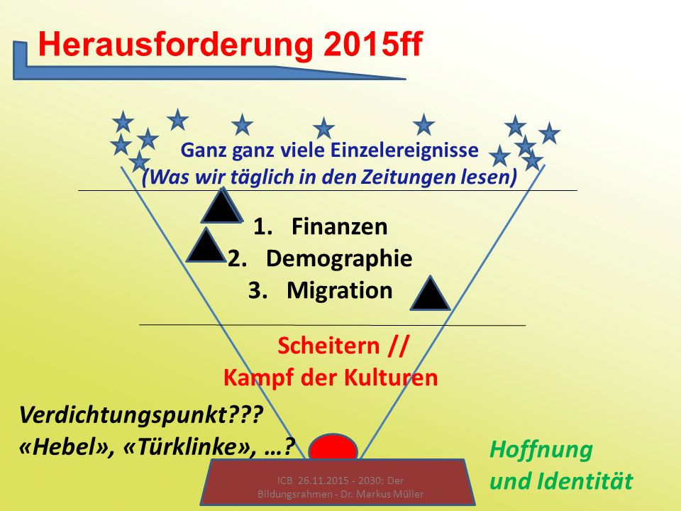 Herausforderung 2015ff Finanzen Demographie Migration