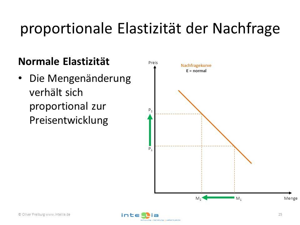 proportionale Elastizität der Nachfrage