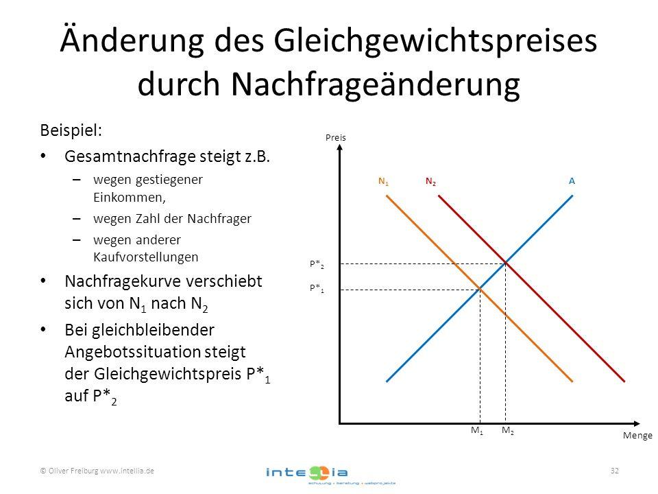 Änderung des Gleichgewichtspreises durch Nachfrageänderung