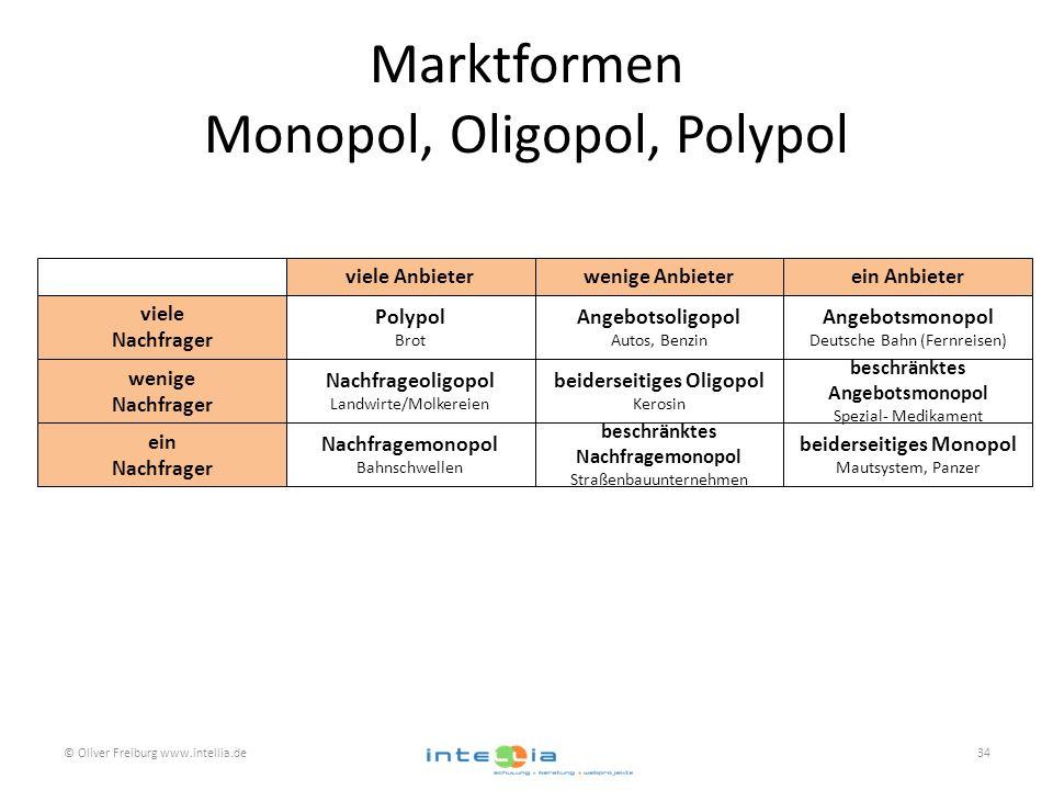 Marktformen Monopol, Oligopol, Polypol