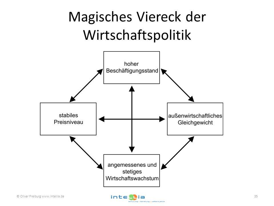 Magisches Viereck der Wirtschaftspolitik