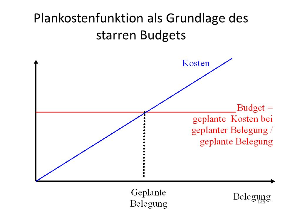Plankostenfunktion als Grundlage des starren Budgets