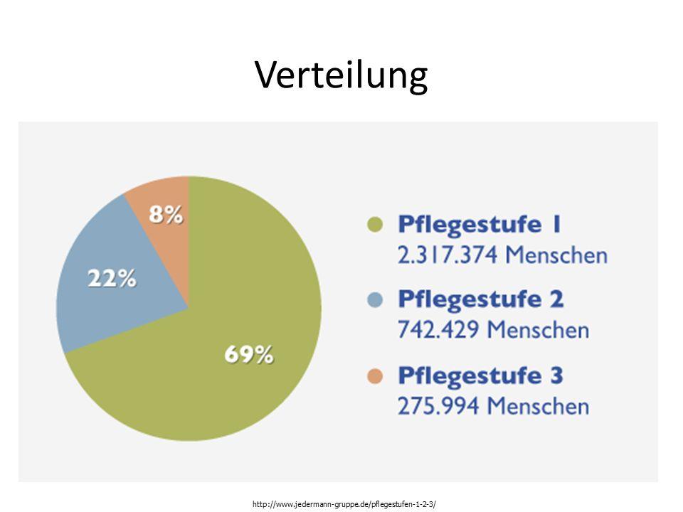 Verteilung http://www.jedermann-gruppe.de/pflegestufen-1-2-3/
