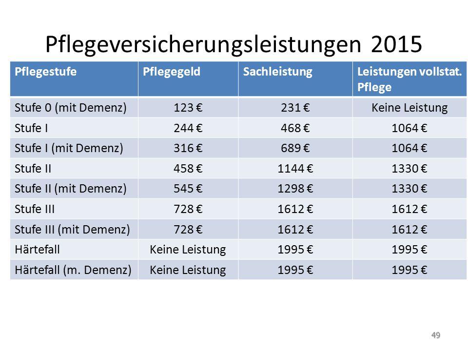 Pflegeversicherungsleistungen 2015