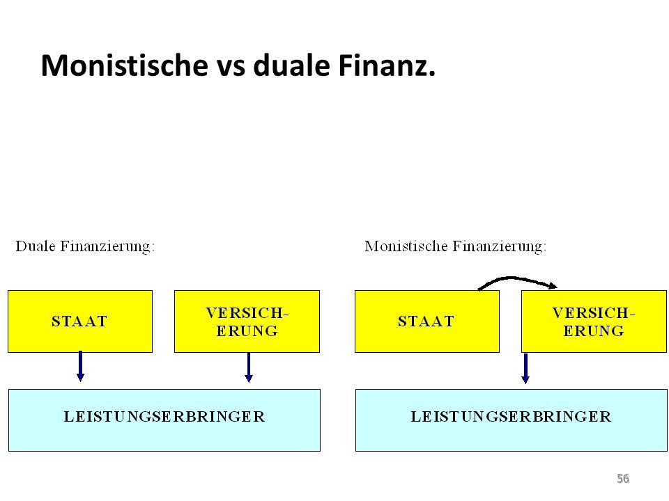 Monistische vs duale Finanz.