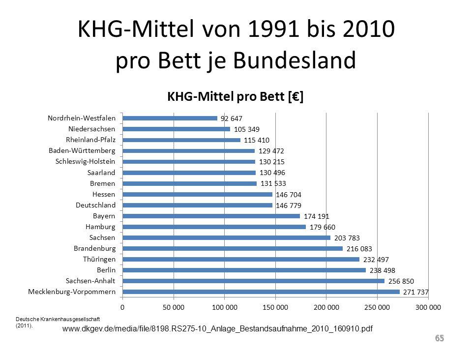 KHG-Mittel von 1991 bis 2010 pro Bett je Bundesland