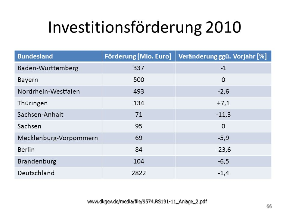 Investitionsförderung 2010
