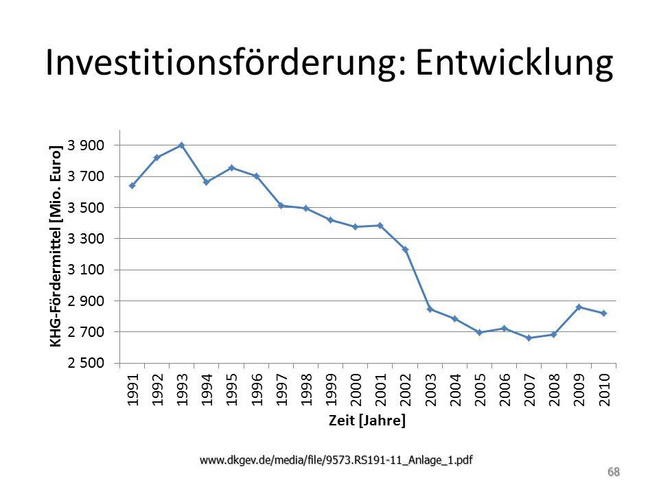 Investitionsförderung: Entwicklung