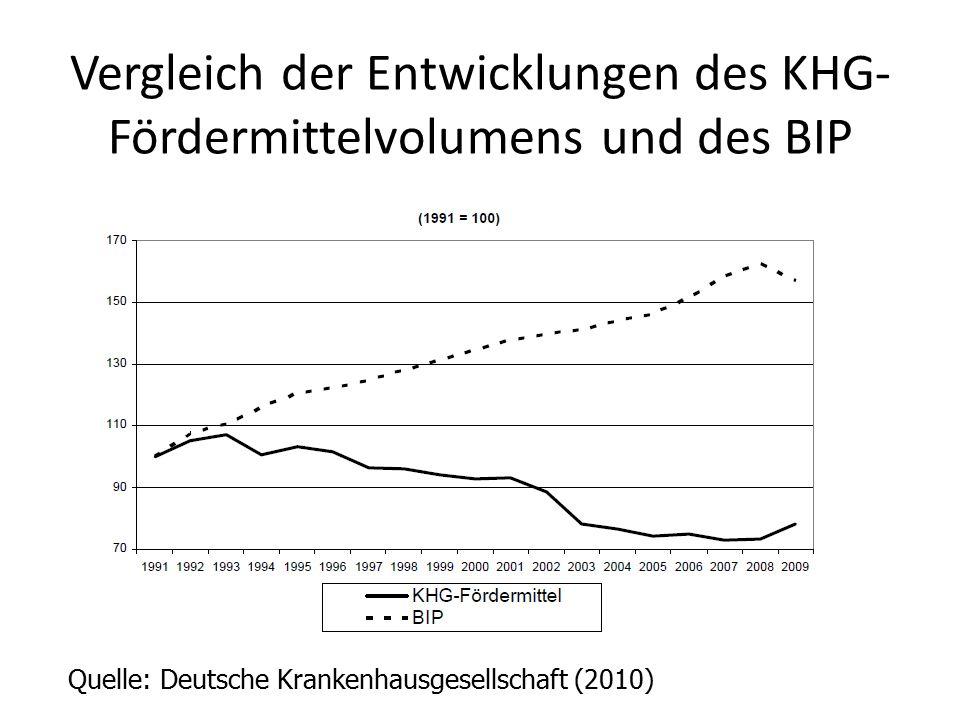 Vergleich der Entwicklungen des KHG-Fördermittelvolumens und des BIP