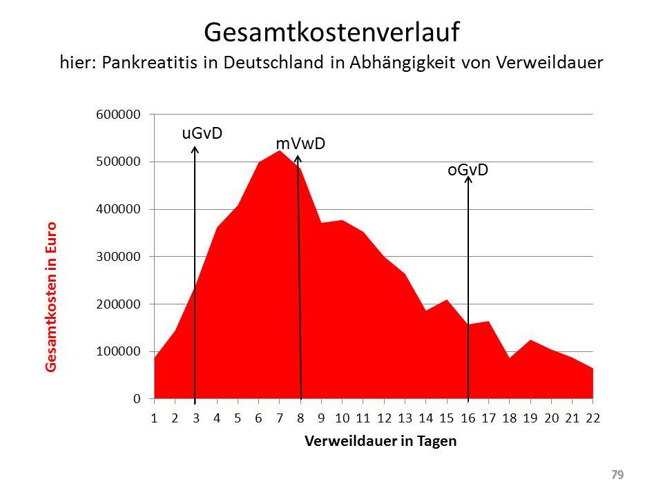 Gesamtkostenverlauf hier: Pankreatitis in Deutschland in Abhängigkeit von Verweildauer