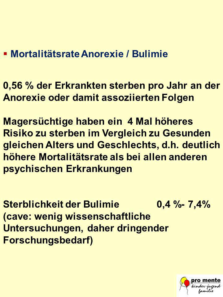 Mortalitätsrate Anorexie / Bulimie