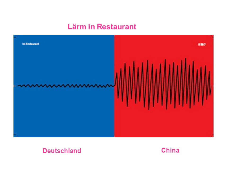 Lärm in Restaurant Deutschland China