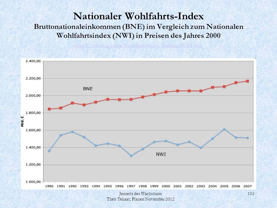 Nationaler Wohlfahrts-Index Bruttonationaleinkommen (BNE) im Vergleich zum Nationalen Wohlfahrtsindex (NWI) in Preisen des Jahres 2000 http://www.agenda21-treffpunkt.de/lexikon/NWI.htm