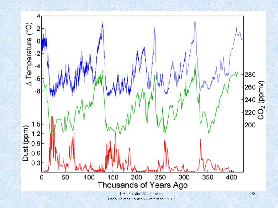 Symptomatik: Grün=CO2: Blau=Temperatur; Rot=Staub  nicht diskutieren; ACHTUNG: Zeitskala ist umgekehrt im Vergleich zum vorigen Bild;