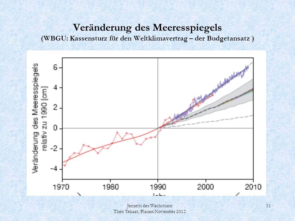 Veränderung des Meeresspiegels (WBGU: Kassensturz für den Weltklimavertrag – der Budgetansatz )