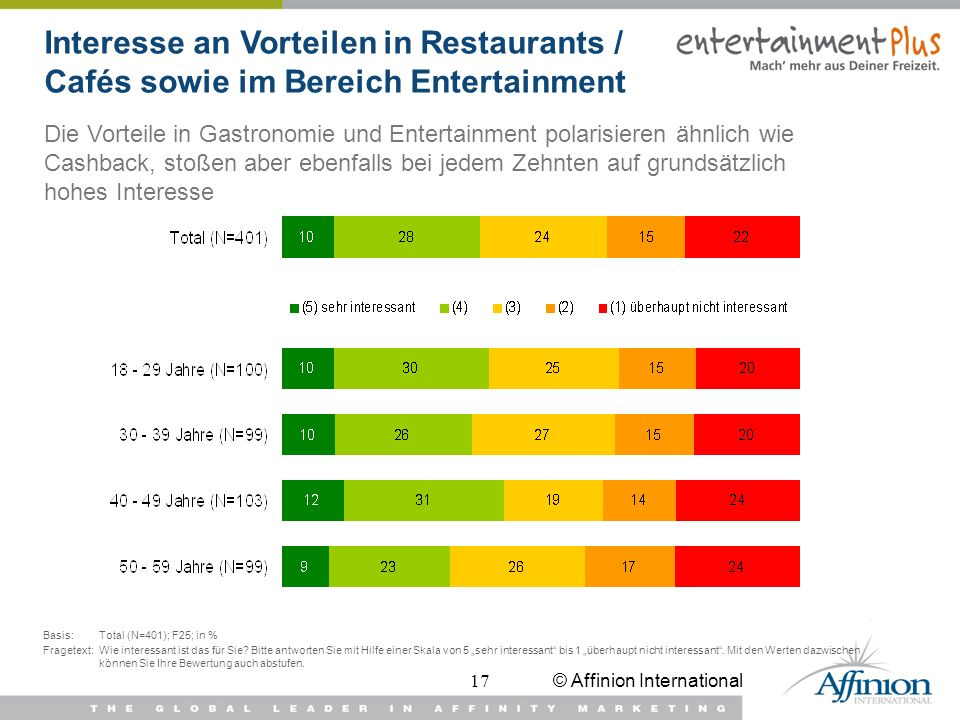 Interesse an Vorteilen in Restaurants / Cafés sowie im Bereich Entertainment