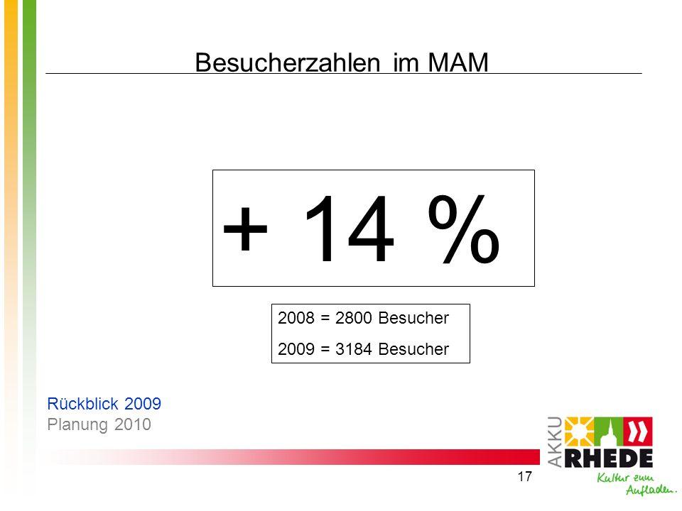 + 14 % Besucherzahlen im MAM 2008 = 2800 Besucher 2009 = 3184 Besucher