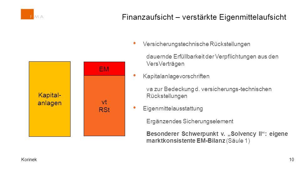 Finanzaufsicht – verstärkte Eigenmittelaufsicht