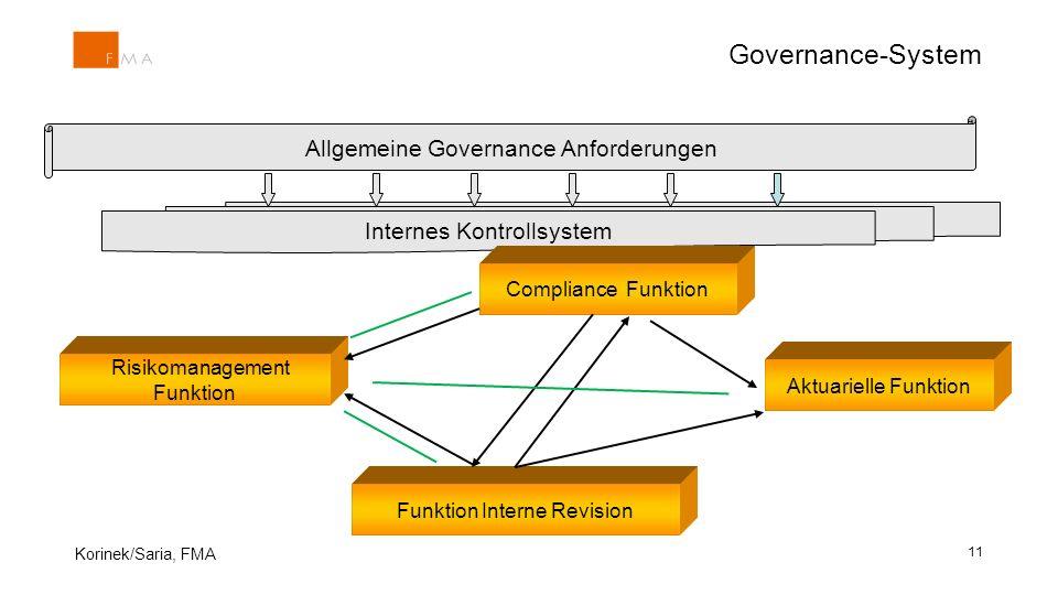 Governance-System Allgemeine Governance Anforderungen