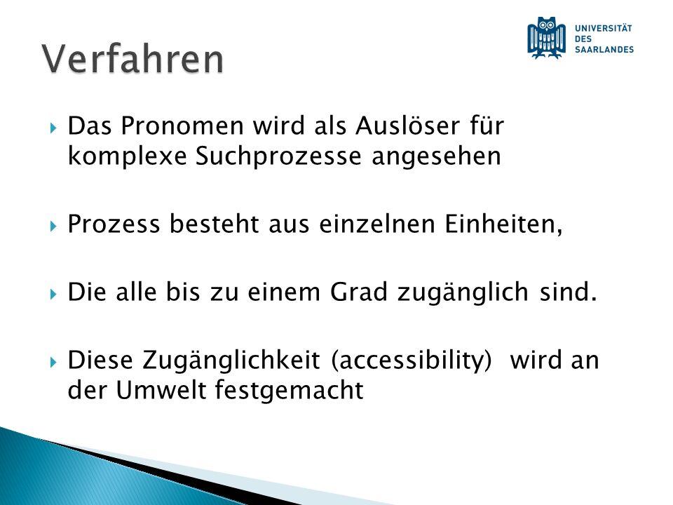 Verfahren Das Pronomen wird als Auslöser für komplexe Suchprozesse angesehen. Prozess besteht aus einzelnen Einheiten,