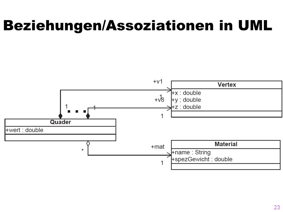 Beziehungen/Assoziationen in UML