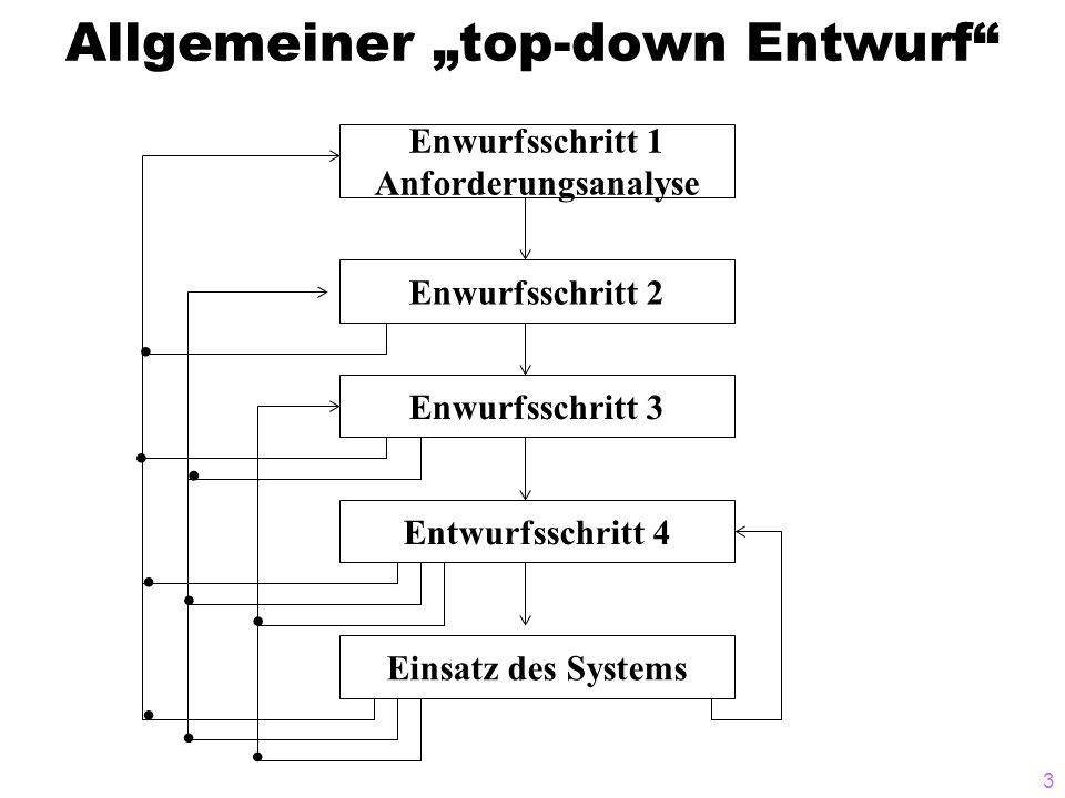 """Allgemeiner """"top-down Entwurf"""