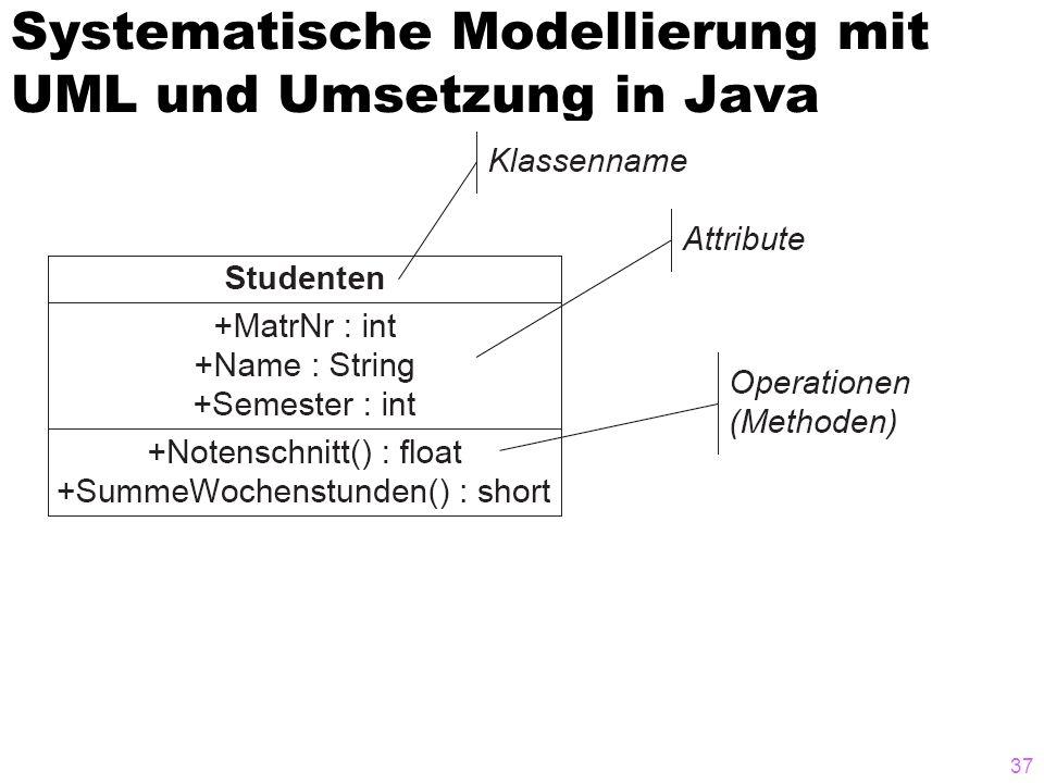 Systematische Modellierung mit UML und Umsetzung in Java