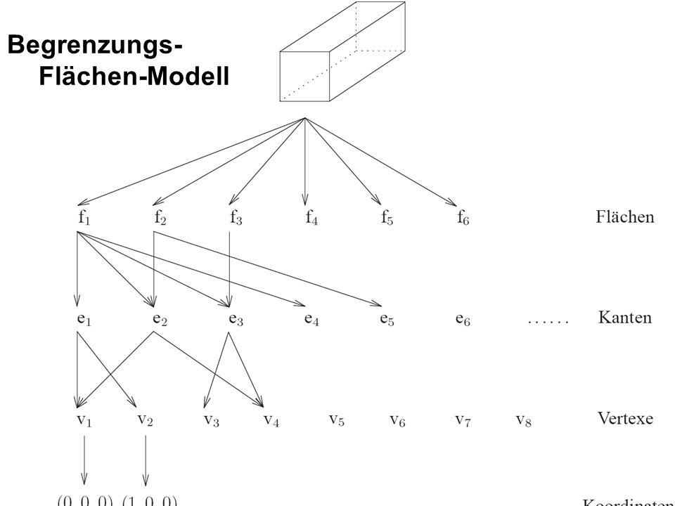 Begrenzungs- Flächen-Modell