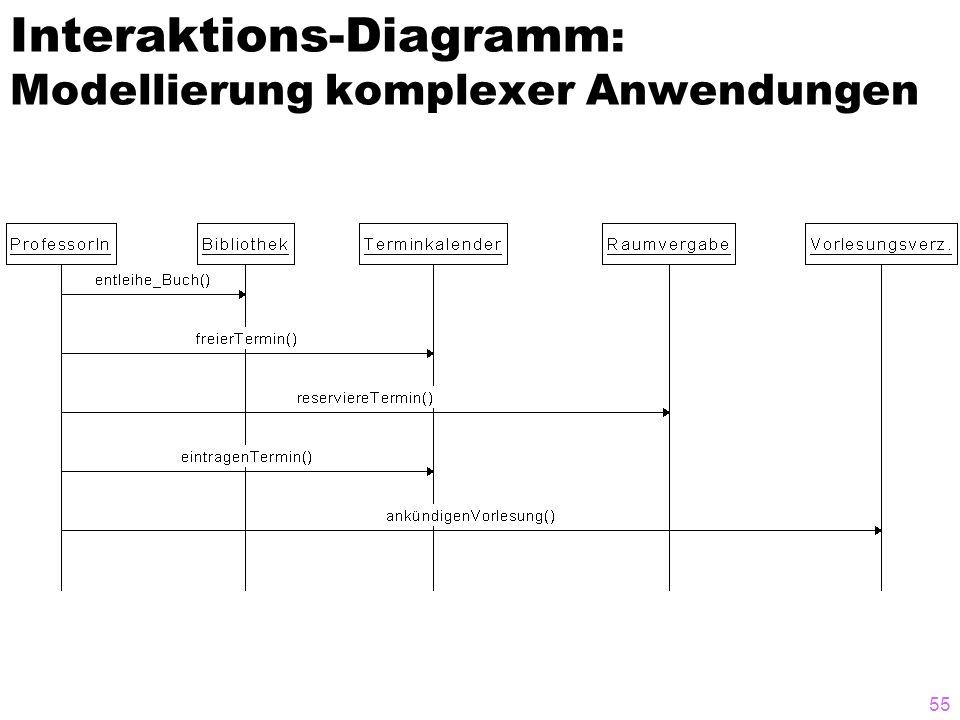 Interaktions-Diagramm: Modellierung komplexer Anwendungen