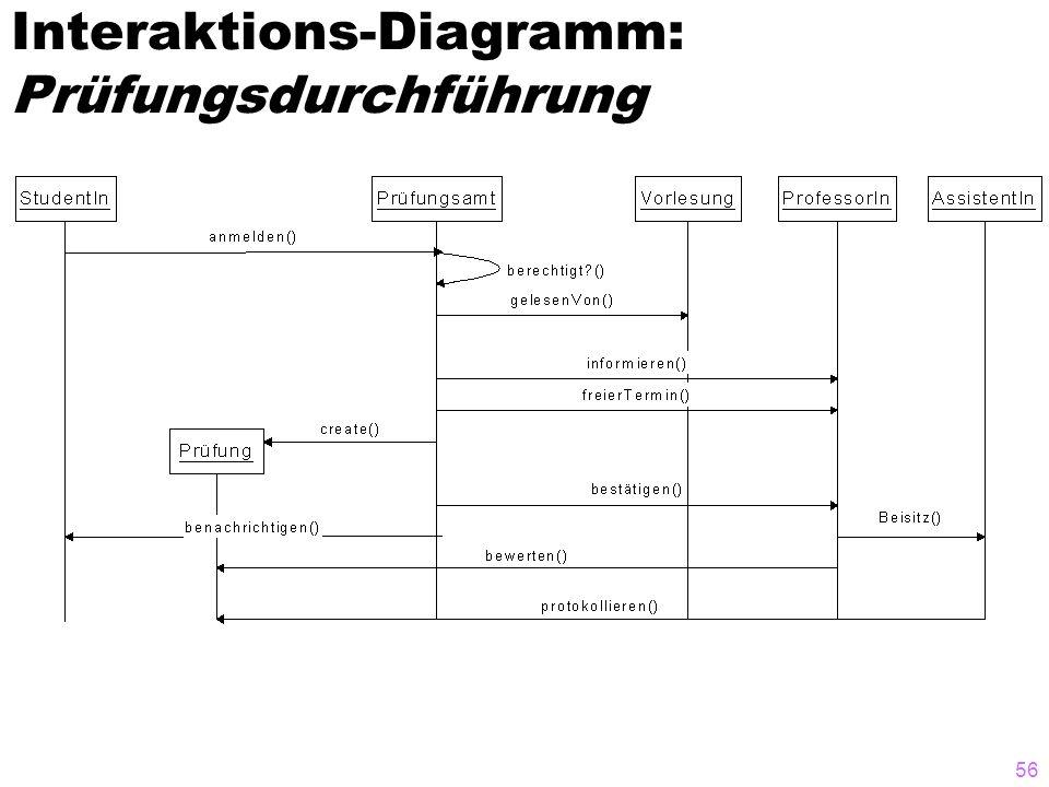 Interaktions-Diagramm: Prüfungsdurchführung