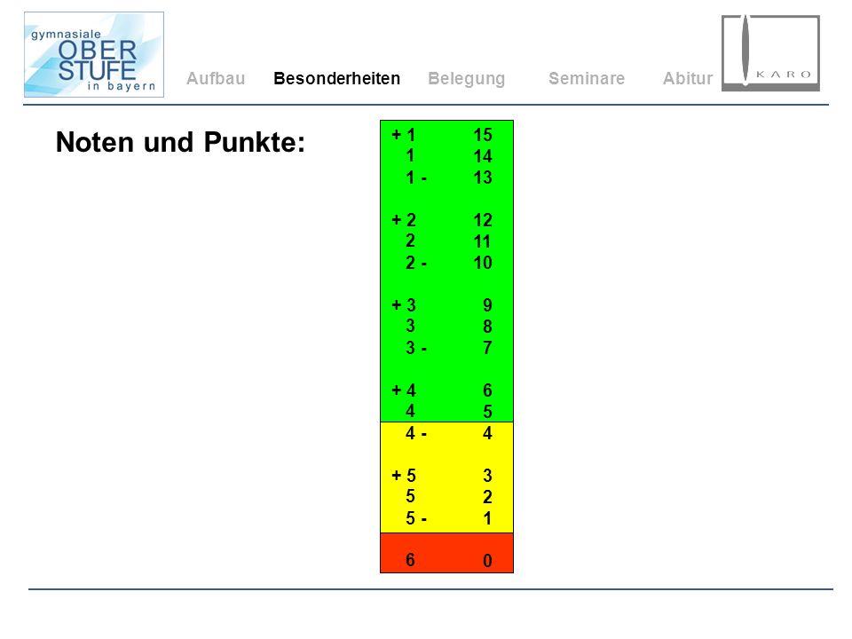 Aufbau Besonderheiten. Belegung. Seminare. Abitur. Noten und Punkte: 15. 14. 13. 12. 11. 10.