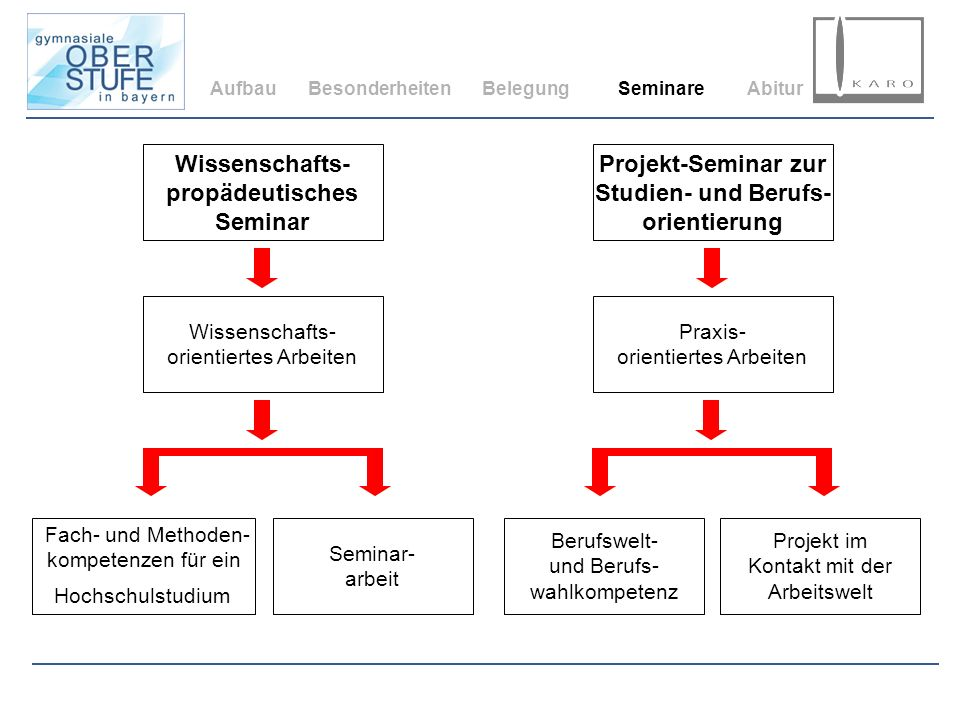 Wissenschafts- propädeutisches Seminar Projekt-Seminar zur