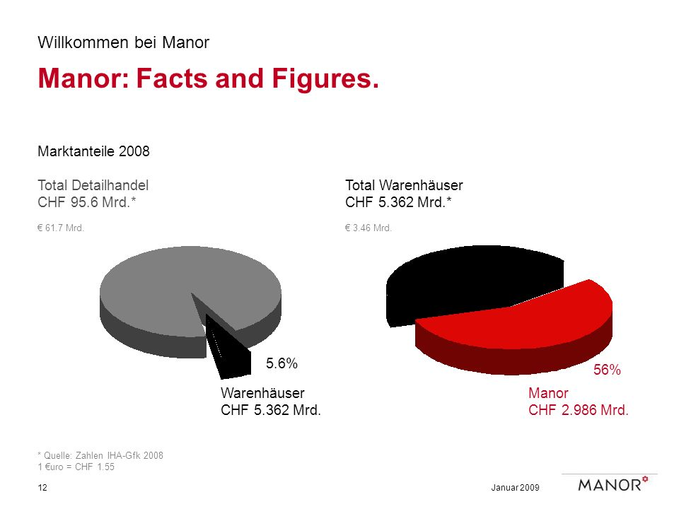 Manor: Facts and Figures.
