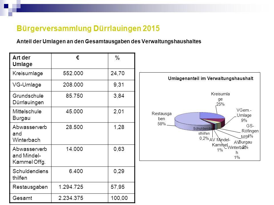 Bürgerversammlung Dürrlauingen 2015 Anteil der Umlagen an den Gesamtausgaben des Verwaltungshaushaltes