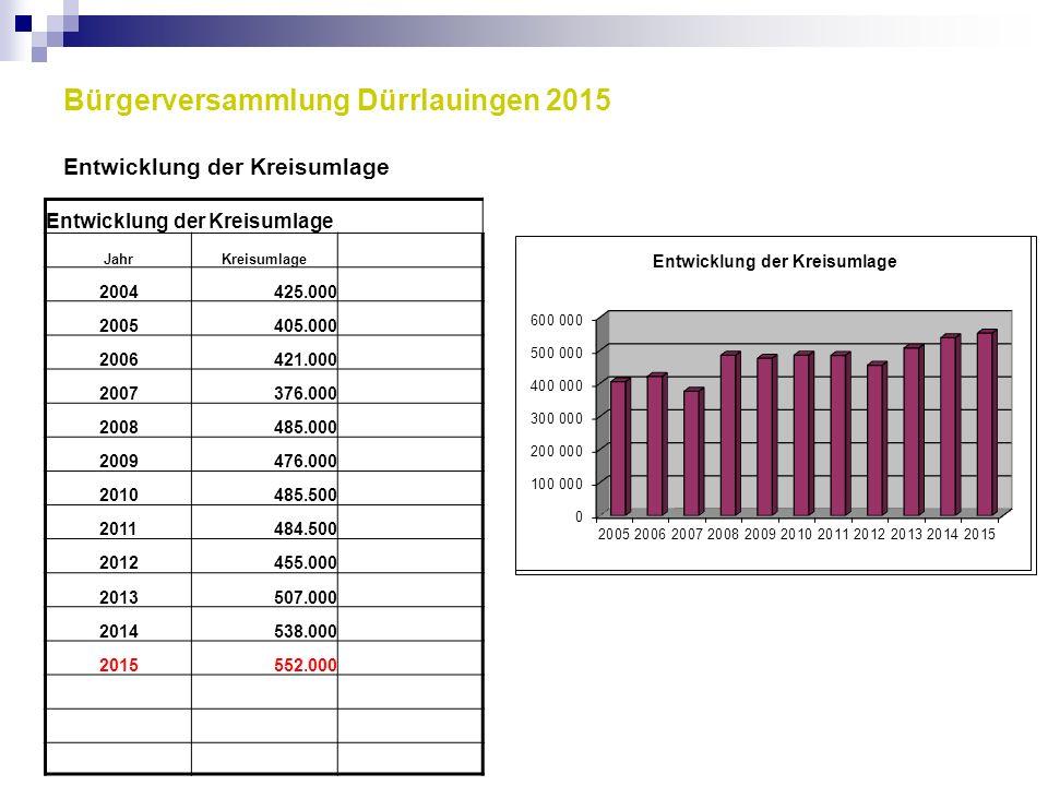 Bürgerversammlung Dürrlauingen 2015 Entwicklung der Kreisumlage