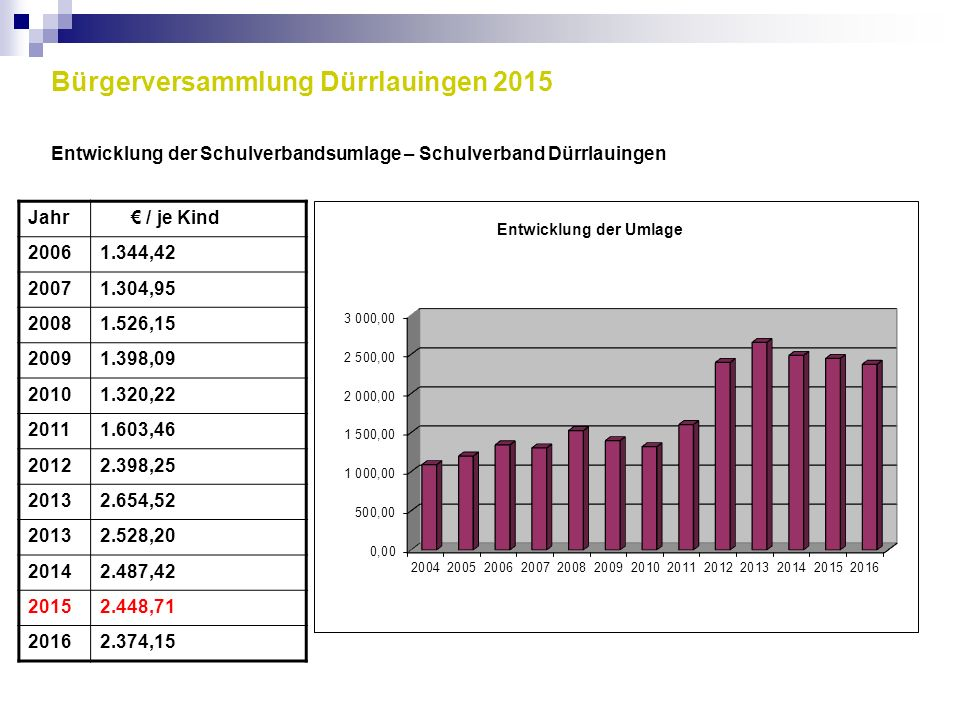 Bürgerversammlung Dürrlauingen 2015 Entwicklung der Schulverbandsumlage – Schulverband Dürrlauingen