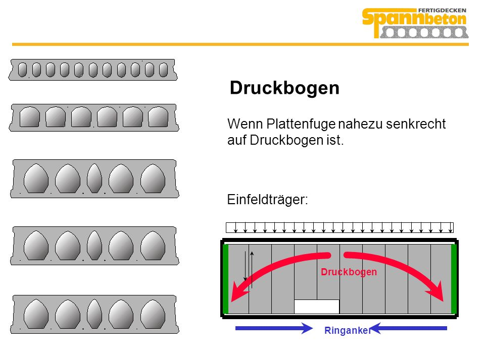 Druckbogen Wenn Plattenfuge nahezu senkrecht auf Druckbogen ist.