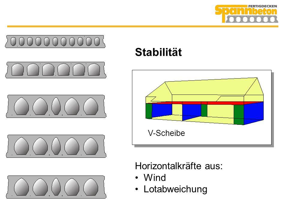 Stabilität Horizontalkräfte aus: Wind Lotabweichung H-Scheibe