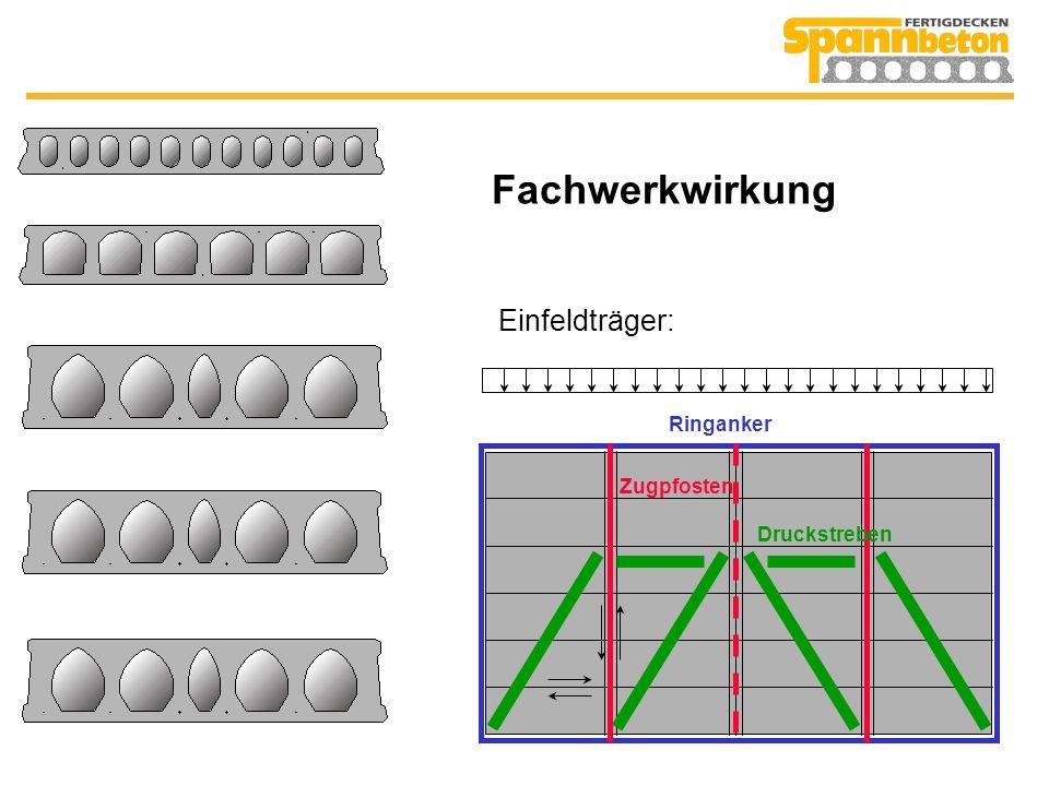 Fachwerkwirkung Einfeldträger: Ringanker Zugpfosten Druckstreben
