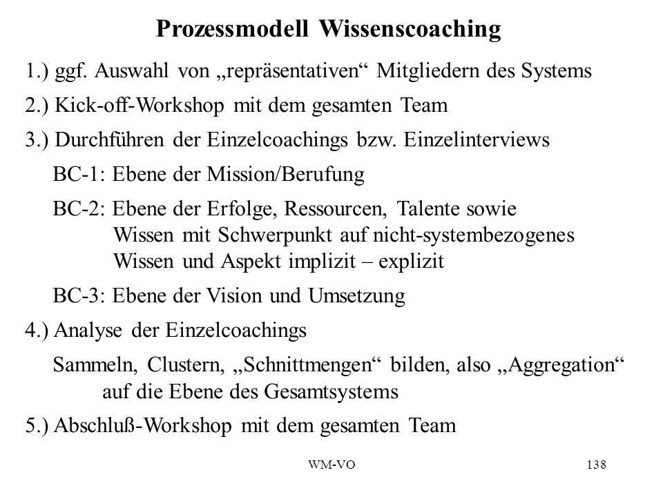 Prozessmodell Wissenscoaching