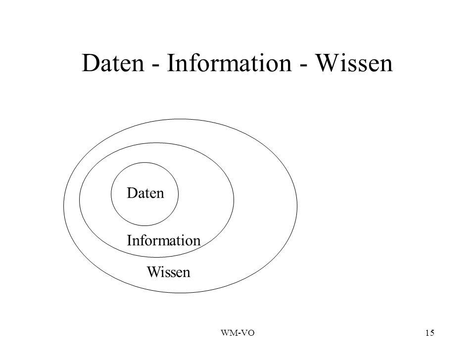 Daten - Information - Wissen