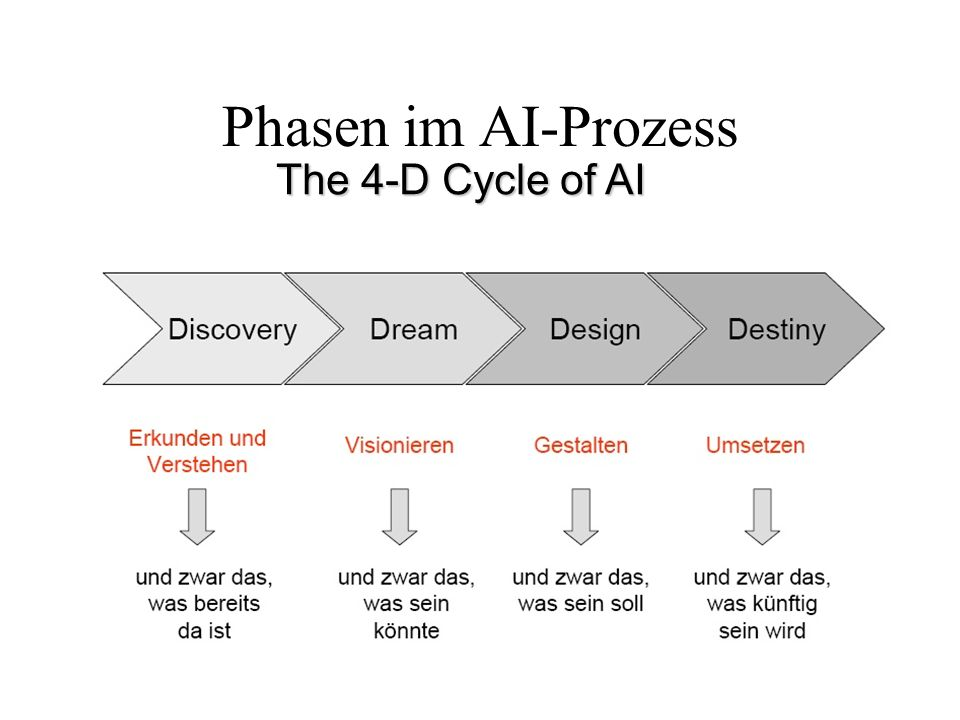 Phasen im AI-Prozess The 4-D Cycle of AI WM-VO