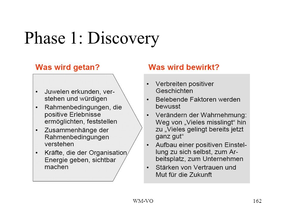 Phase 1: Discovery WM-VO