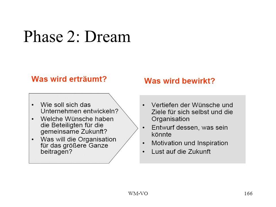 Phase 2: Dream WM-VO
