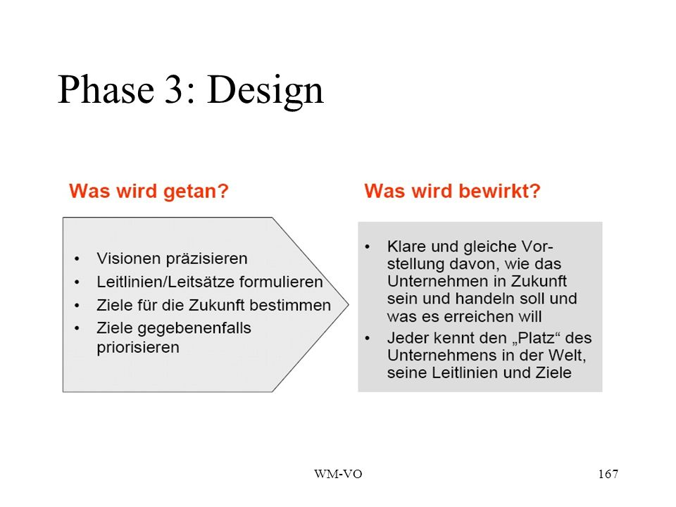Phase 3: Design WM-VO