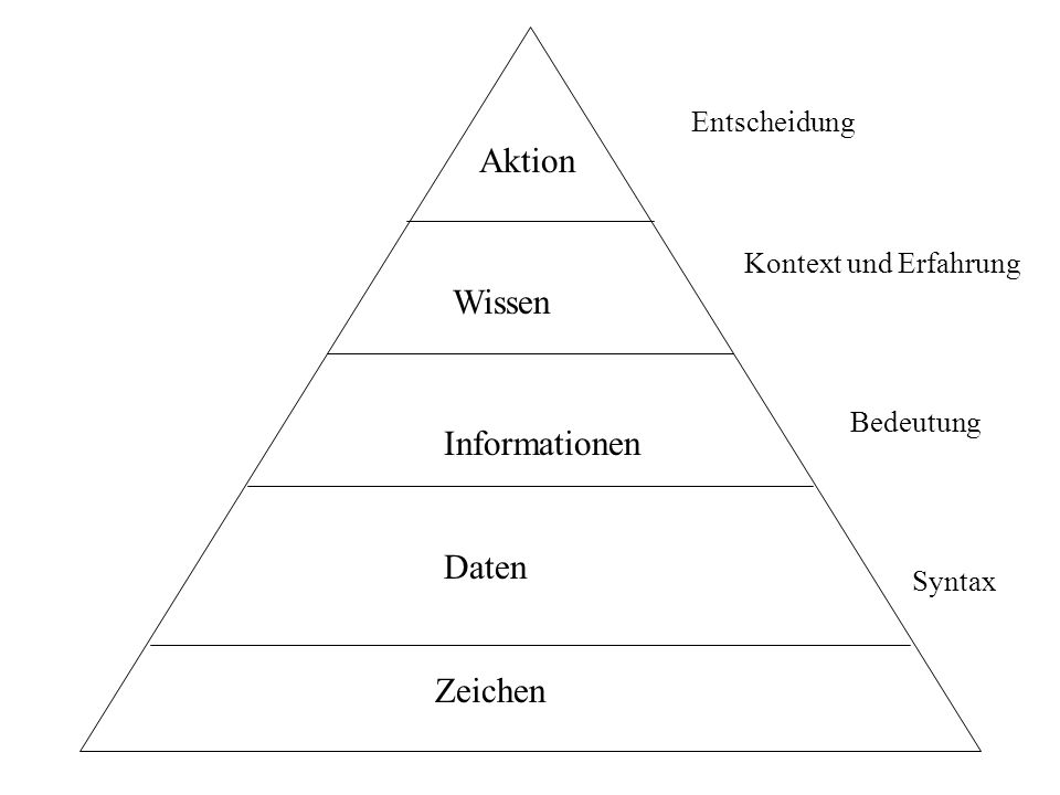 Aktion Wissen Informationen Daten Zeichen Entscheidung