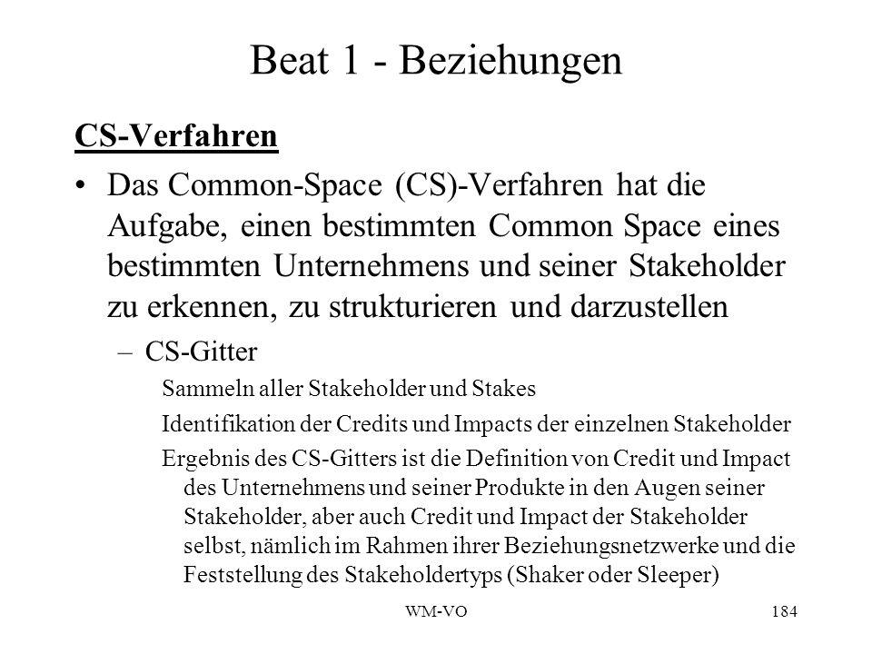 Beat 1 - Beziehungen CS-Verfahren