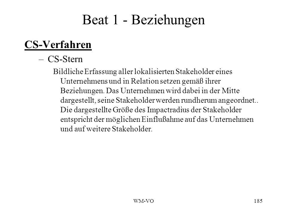 Beat 1 - Beziehungen CS-Verfahren CS-Stern