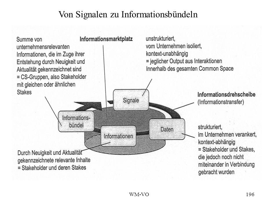 Von Signalen zu Informationsbündeln